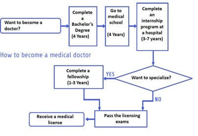 IELTS Process Diagram Sample
