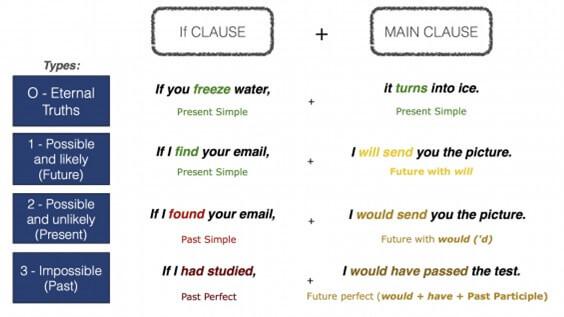 Grammar Day 4 - (Modifiers 2, Conditional, Passive Voice)