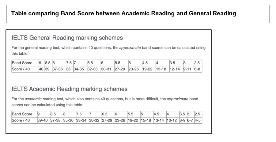 Table comparing band score between academic reading and general reading